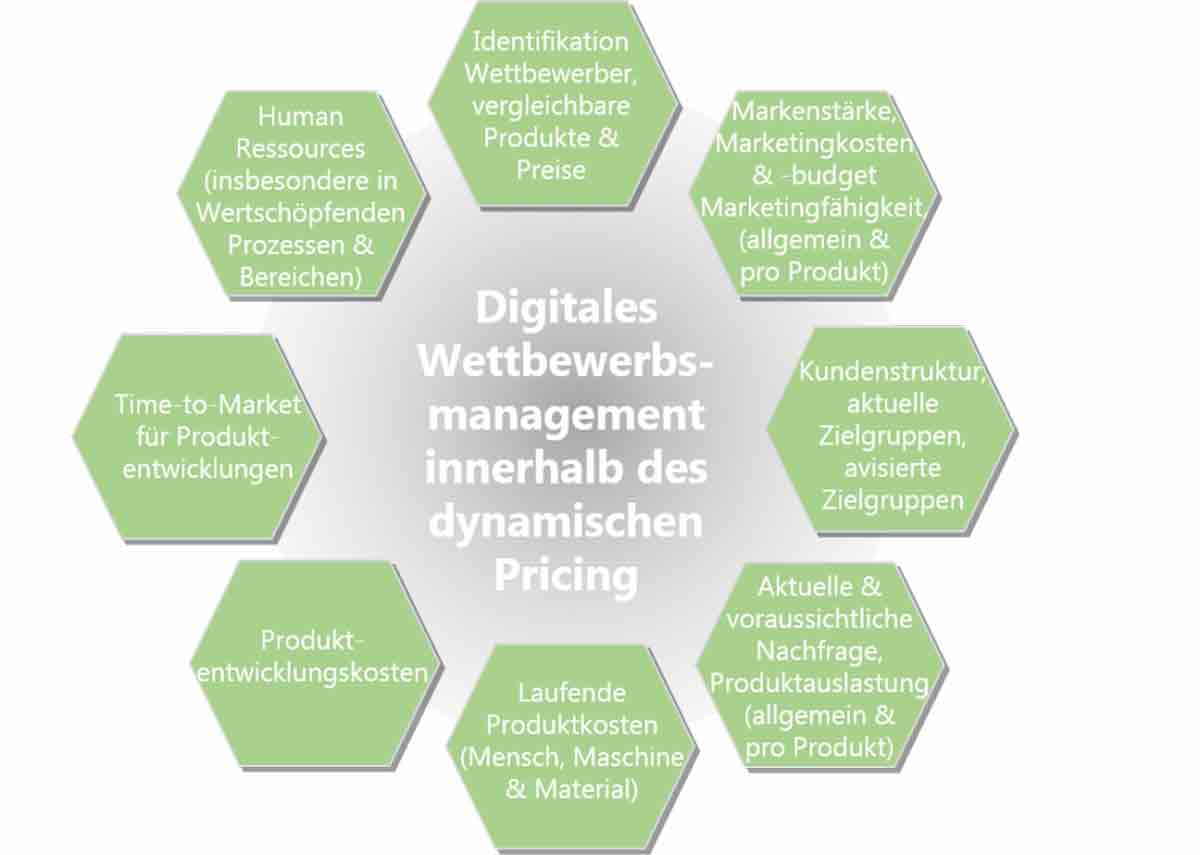 Dynamisches Preismanagement Definition